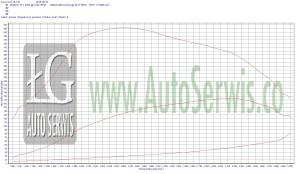 Audi-Skoda-Vw-2.0-TDI-CR-170-CFGB-pomiar-mocy-seryjnej