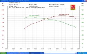 2.0 TDI COMMON RAIL CFGB strojenie