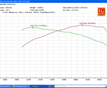 Strojenie Stage 2,3,4 |VW AUDI SEAT SKODA 2.0 TDI CR 170 CFGB / CBBB / CAHA