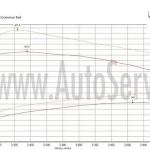 chip tuning seat EXEO 2.0 TDI 143 km Krakow ŁG serwis 179 km , 411 Nm