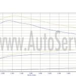 VW T5 2.5 140 2006  po chip  DJ 201 JE