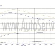 Chip tuning Vw t5 2.5 TDI .140 km