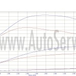 Chiptuning stage 2 Mazda 3 1,6 MZ-CD +36 km ,+72Nm