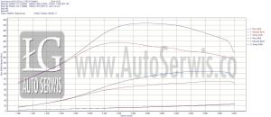 chip-tuning STAGE 2 mazda 3 1.6 mz-cd