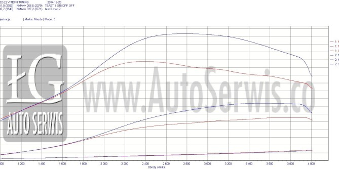 Chiptuning Mazda 3 (BK) MZ-CD 1.6 (80 kW) 109 KM Common-Rail Turbo Diesel