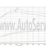 Ecotuning Mazda 3 1.6 Mz-cd +10km,+20 Nm