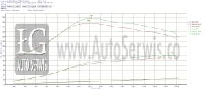 eco-tuning mazda 3 1.6 mz-cd
