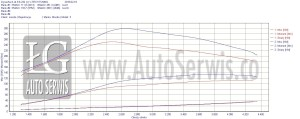 Mazda 3 1.6 Mzr-cr chip tuning, Stage 1 , dpf, egr off