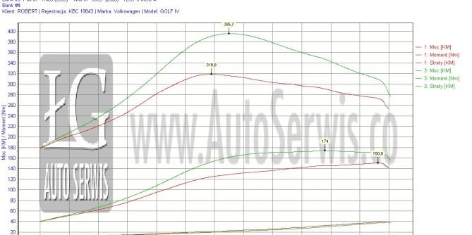 Chiptuning Vw Golf IV 1.9 TDI 150 km