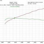 Chip tuning Audi A6 3.0 TDI 233 km ASB
