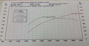chip-tuning-audi-tt-2.0-TDI-CR-cfgb-170-8j-stage-1-207-km-421-nm-ladyga-krakow