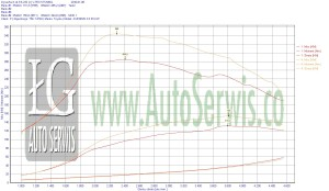 CHIP-TUNING-TOYOTA-AVENSIS-III-2.0-D4D-126-KM